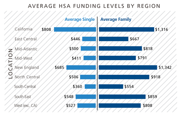 Average-HSA-Funding-Chart