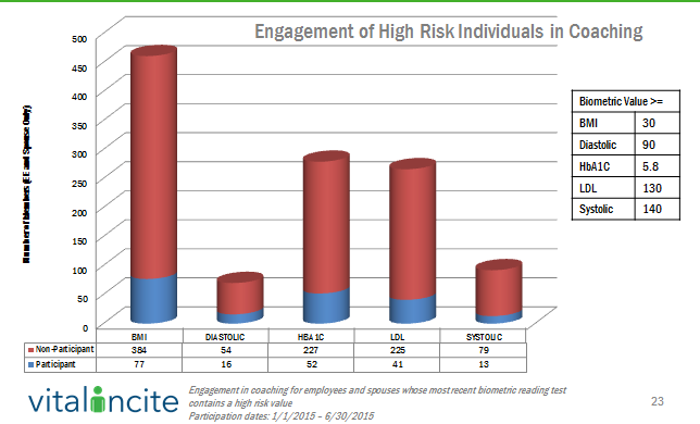 Engagement of High Risk Individuals in Coaching