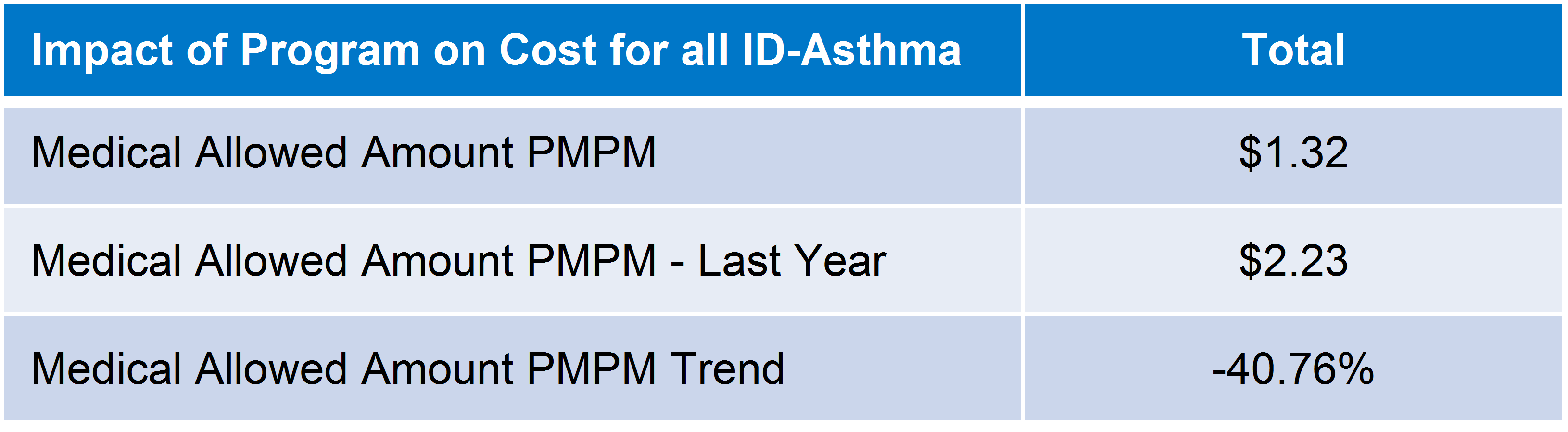 Impact of Program on Cost for all ID-Asthma