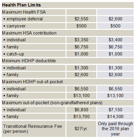 2017 health plan limits