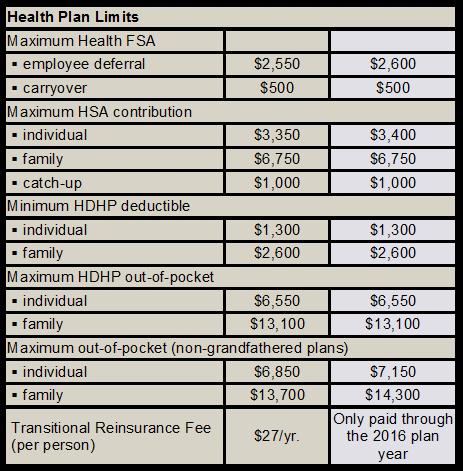 2017 health plan limits
