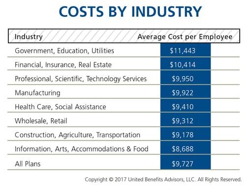 UBA Health Plan Survey Costs by Industry