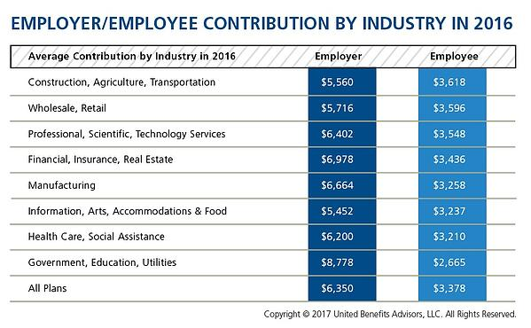 Employer/Employee Contribution by Industry in 2016