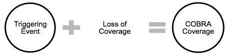 Triggering event plus loss of coverage equals COBRA coverage