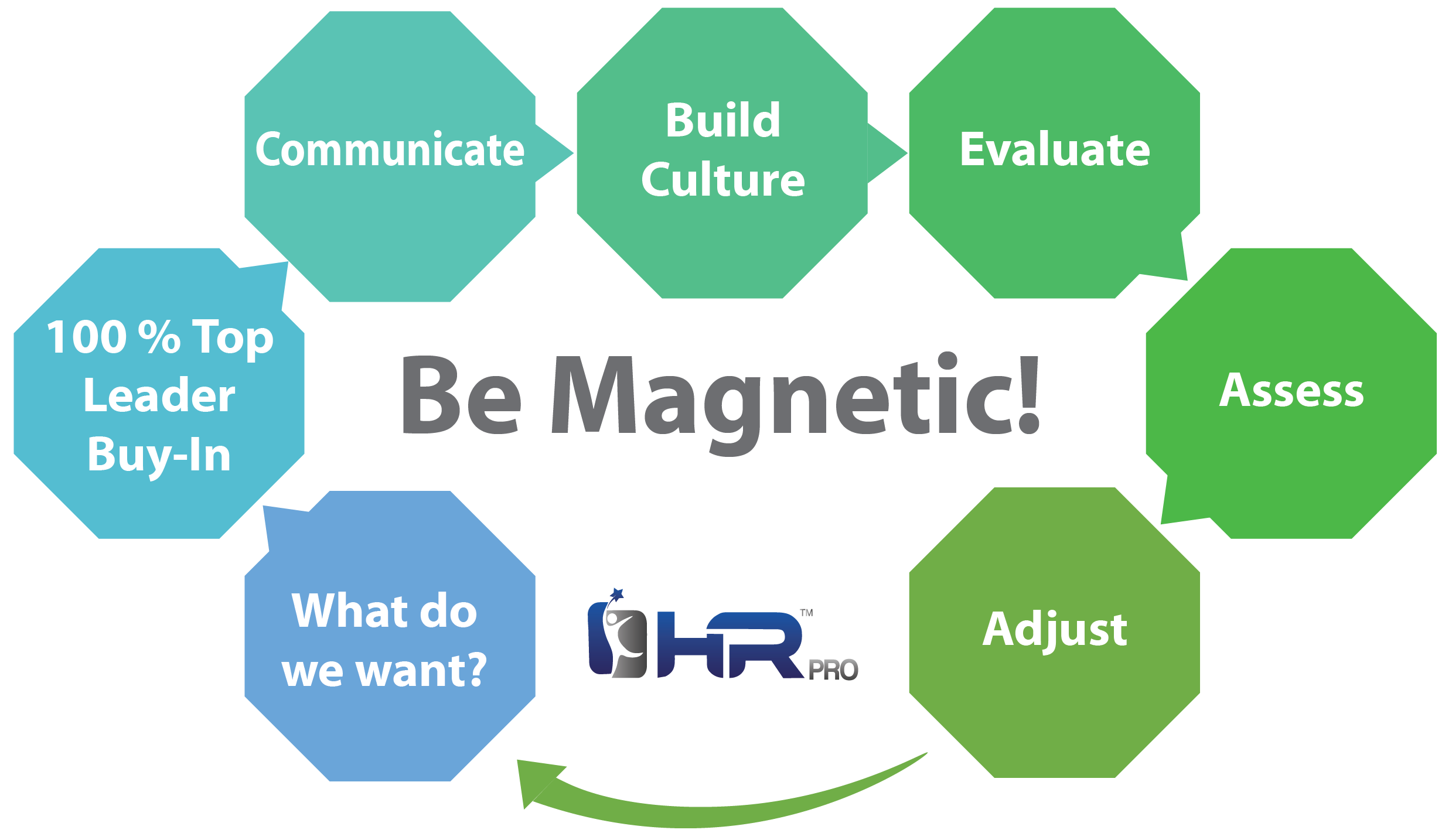 How to Be a Magnetic Organization