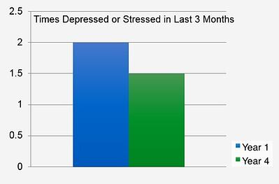 Times Depressed or Stressed in Last 3 Months