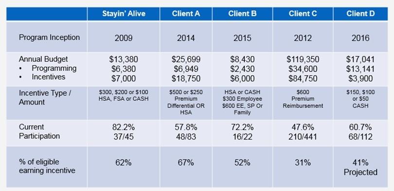 Client wellness program snapshot