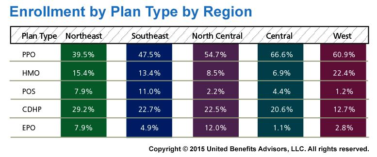 2015 Health Plan Survey Enrollment by Plan Type by Region