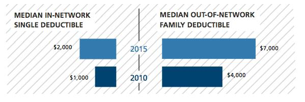 2015 UBA Health Plan Survey - Median deductibles