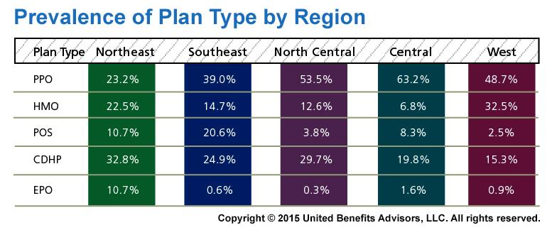 2015 Health Plan Survey Plan Prevalence by Region