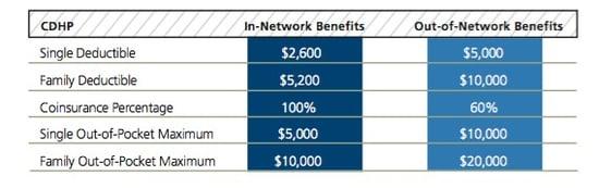 Consumer-directed health plan benefits