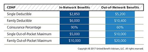 CDHP benefits