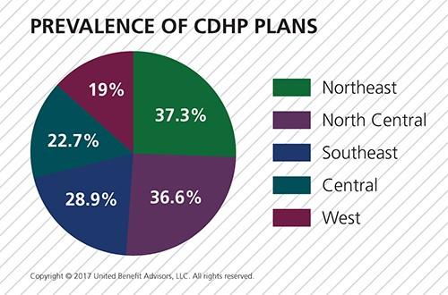 Prevalence of CDHP Plans