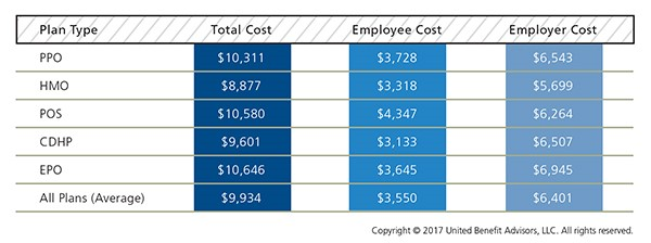 Health Plan Cost Detail by Plan Type