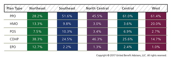 Enrollment by Plan Type and Region