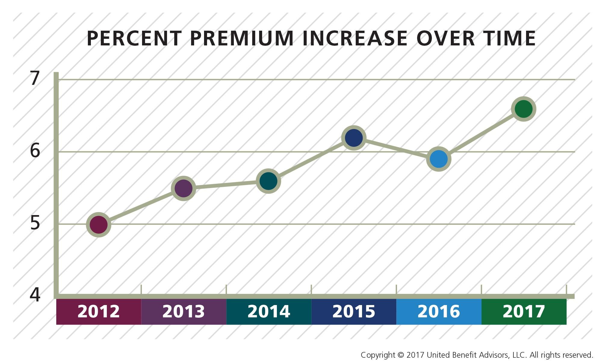 Percent Premium Increase Over Time