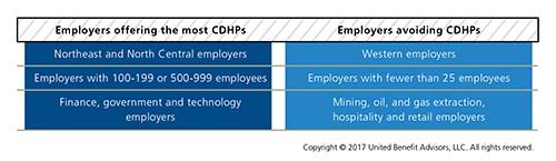 Regional offering of CDHPs