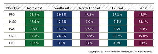 Prevalence of Plan Type by Region
