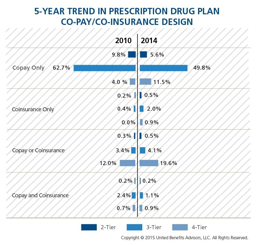 5-Year Trend in Prescription Drug Plan CoPay