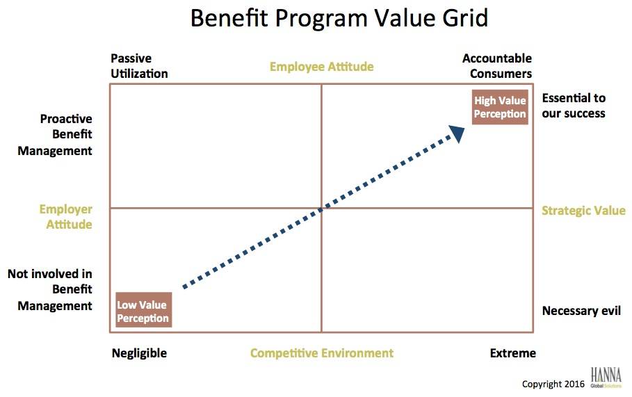 Benefit Program Value Grid