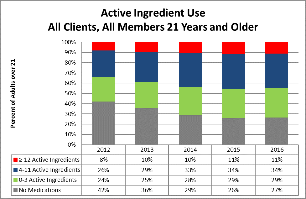Active Ingredient Use, All Clients, All Members 21 Years and Older