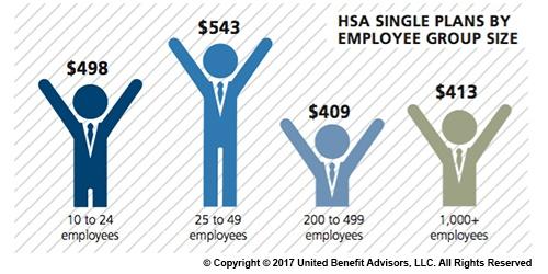 HSA-Single-Plans-By-Employee-Group-Size-UBA.jpg