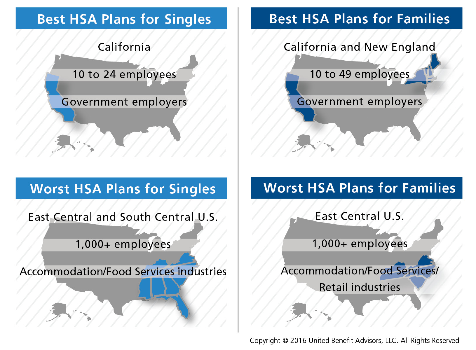 Best and worst HSA plans for singles, families