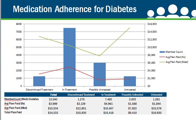Medication Adherence for Diabetes
