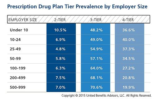 Prescription Drug Tiers by Employer Size