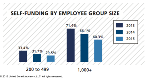 Self Funding By Group Size
