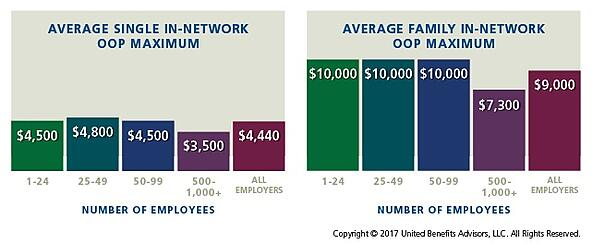 Small Business Average Out of Pocket Maximum