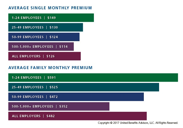 Small Business Average Healthcare Premiums