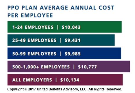 PPO Plan Average Annual Cost per Employee