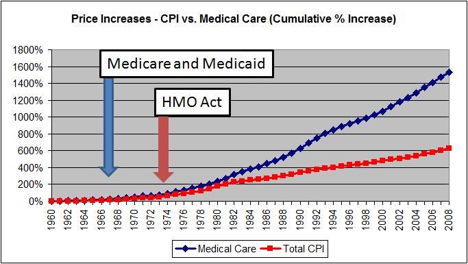 Understanding health care inflation