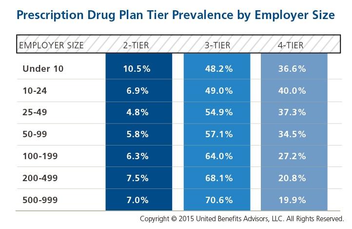 Prescription Drug Plan Tier Prevalence by Employer Size